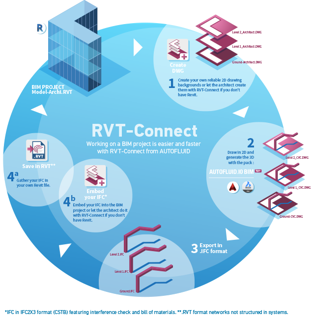 Exemples RVT-Connect