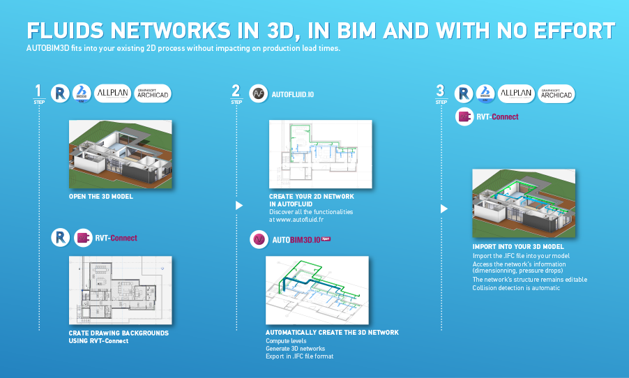 How to work with AUTOBIM3D export 2D plans from BIM model and import 3D fluids networks in Revit