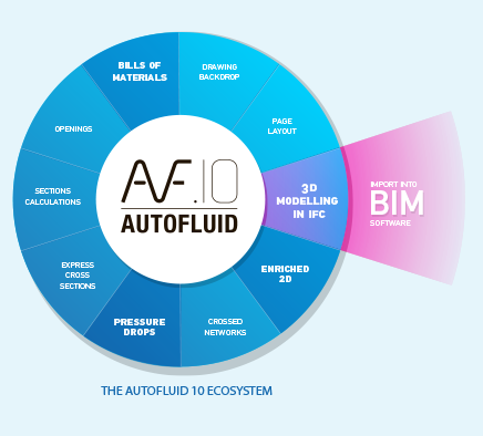 AUTOFLUID and AUTOBIM3D MEP CAD applications functionalities